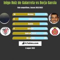 Inigo Ruiz de Galarreta vs Borja Garcia h2h player stats