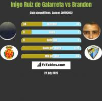 Inigo Ruiz de Galarreta vs Brandon h2h player stats