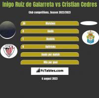 Inigo Ruiz de Galarreta vs Cristian Cedres h2h player stats