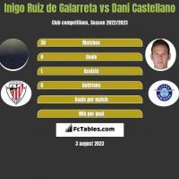 Inigo Ruiz de Galarreta vs Dani Castellano h2h player stats