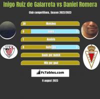 Inigo Ruiz de Galarreta vs Daniel Romera h2h player stats