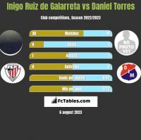 Inigo Ruiz de Galarreta vs Daniel Torres h2h player stats