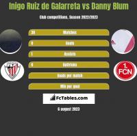 Inigo Ruiz de Galarreta vs Danny Blum h2h player stats
