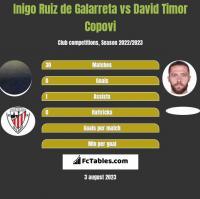 Inigo Ruiz de Galarreta vs David Timor Copovi h2h player stats