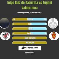 Inigo Ruiz de Galarreta vs Eugeni Valderrama h2h player stats