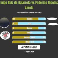 Inigo Ruiz de Galarreta vs Federico Nicolas Varela h2h player stats