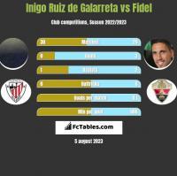 Inigo Ruiz de Galarreta vs Fidel h2h player stats