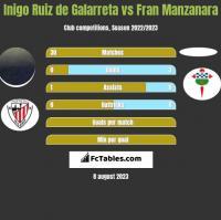 Inigo Ruiz de Galarreta vs Fran Manzanara h2h player stats