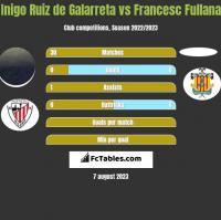 Inigo Ruiz de Galarreta vs Francesc Fullana h2h player stats