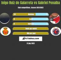 Inigo Ruiz de Galarreta vs Gabriel Penalba h2h player stats