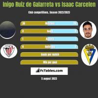 Inigo Ruiz de Galarreta vs Isaac Carcelen h2h player stats