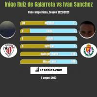 Inigo Ruiz de Galarreta vs Ivan Sanchez h2h player stats