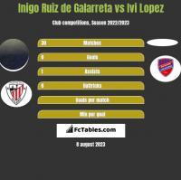 Inigo Ruiz de Galarreta vs Ivi Lopez h2h player stats