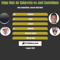 Inigo Ruiz de Galarreta vs Javi Castellano h2h player stats