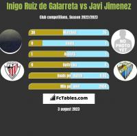Inigo Ruiz de Galarreta vs Javi Jimenez h2h player stats