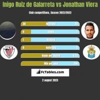 Inigo Ruiz de Galarreta vs Jonathan Viera h2h player stats