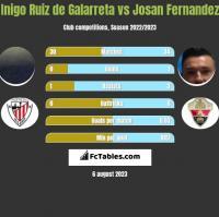 Inigo Ruiz de Galarreta vs Josan Fernandez h2h player stats