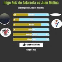 Inigo Ruiz de Galarreta vs Juan Molina h2h player stats