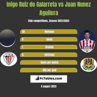 Inigo Ruiz de Galarreta vs Juan Nunez Aguilera h2h player stats
