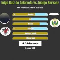 Inigo Ruiz de Galarreta vs Juanjo Narvaez h2h player stats