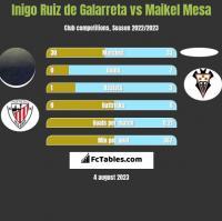 Inigo Ruiz de Galarreta vs Maikel Mesa h2h player stats
