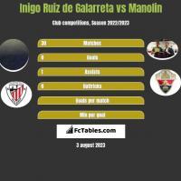 Inigo Ruiz de Galarreta vs Manolin h2h player stats