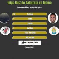 Inigo Ruiz de Galarreta vs Momo h2h player stats