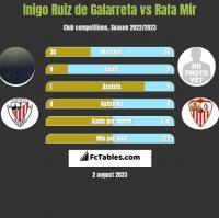 Inigo Ruiz de Galarreta vs Rafa Mir h2h player stats