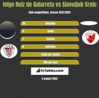 Inigo Ruiz de Galarreta vs Slavoljub Srnic h2h player stats
