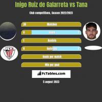 Inigo Ruiz de Galarreta vs Tana h2h player stats
