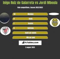 Inigo Ruiz de Galarreta vs Jordi Mboula h2h player stats