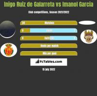 Inigo Ruiz de Galarreta vs Imanol Garcia h2h player stats
