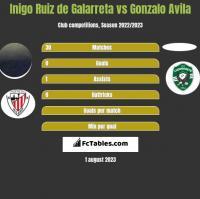 Inigo Ruiz de Galarreta vs Gonzalo Avila h2h player stats