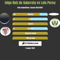 Inigo Ruiz de Galarreta vs Luis Perea h2h player stats
