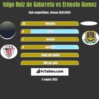 Inigo Ruiz de Galarreta vs Ernesto Gomez h2h player stats