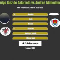 Inigo Ruiz de Galarreta vs Andres Mohedano h2h player stats