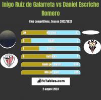 Inigo Ruiz de Galarreta vs Daniel Escriche Romero h2h player stats