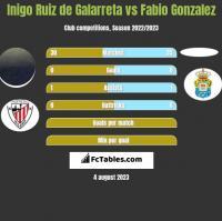 Inigo Ruiz de Galarreta vs Fabio Gonzalez h2h player stats