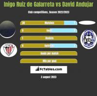 Inigo Ruiz de Galarreta vs David Andujar h2h player stats