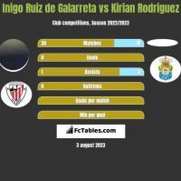 Inigo Ruiz de Galarreta vs Kirian Rodriguez h2h player stats