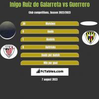 Inigo Ruiz de Galarreta vs Guerrero h2h player stats