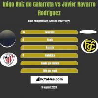 Inigo Ruiz de Galarreta vs Javier Navarro Rodriguez h2h player stats