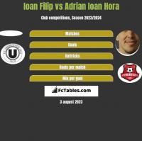 Ioan Filip vs Adrian Ioan Hora h2h player stats