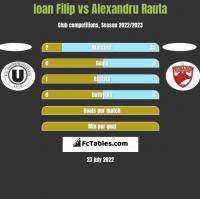 Ioan Filip vs Alexandru Rauta h2h player stats