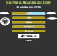 Ioan Filip vs Alexandru Vlad Achim h2h player stats