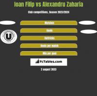 Ioan Filip vs Alexandru Zaharia h2h player stats