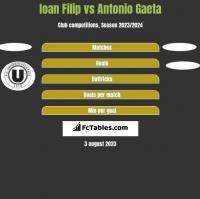 Ioan Filip vs Antonio Gaeta h2h player stats