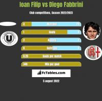Ioan Filip vs Diego Fabbrini h2h player stats
