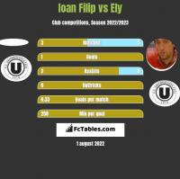Ioan Filip vs Ely h2h player stats