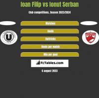 Ioan Filip vs Ionut Serban h2h player stats